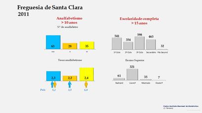 Santa Clara - Níveis de escolaridade da população com mais de 15 anos por sexo (2011)