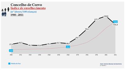 Corvo - Índice de envelhecimento 1900-2011