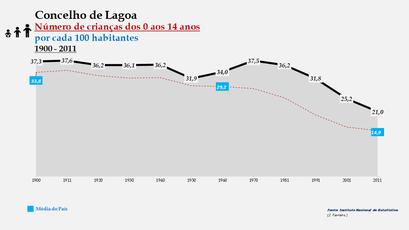 Lagoa - Evolução da percentagem do grupo etário dos 0 aos 14 anos, entre 1900 e 2011