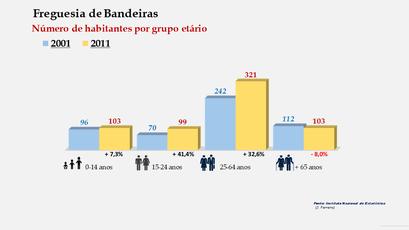 Bandeiras - Número de habitantes por grupo etário (2001-2011)