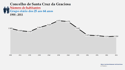 Santa Cruz da Graciosa  - Número de habitantes (25-64 anos) 1900-2011