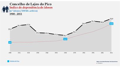 Lajes do Pico - Índice de dependência de idosos 1900-2011