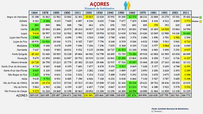 Arquipélago dos Açores -População dos concelhos (global) 1864-2011