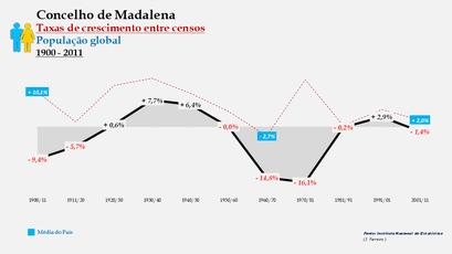 Madalena – Taxa de crescimento populacional entre censos (global) 1900-2011