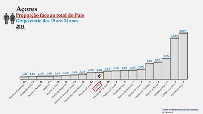 Arquipélago dos Açores – Percentagem da população do País (15-24 anos) - 2011