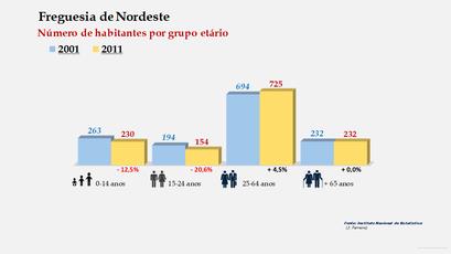 Nordeste - Número de habitantes por grupo etário (2001-2011)