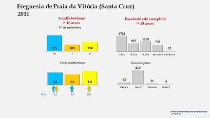 Praia da Vitória (Santa Cruz) - Níveis de escolaridade da população com mais de 15 anos por sexo (2011)