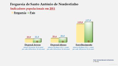 Santo António de Nordestinho - Índice de dependência de jovens, de idosos e de envelhecimento (2001 e 2011)