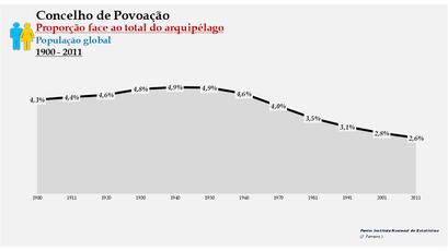 Povoação - Proporção face ao total da população do distrito (global) 1900/2011