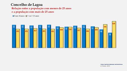 Lagoa - Distribuição da população por grupos etários (< e > 25 anos) 1900-2011