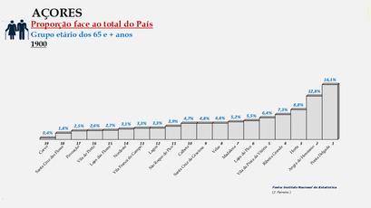 Arquipélago dos Açores - Proporção de cada concelho face ao total da população (65 e + anos) do arquipélago (1900)