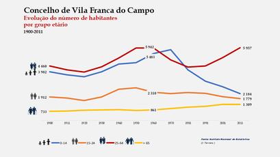 Vila Franca do Campo - Distribuição da população por grupos etários (comparada) 1900-2011
