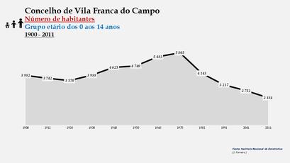 Vila Franca do Campo - Número de habitantes (0-14 anos) 1900-2011