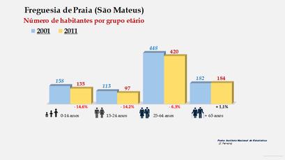 Praia (São Mateus) - Número de habitantes por grupo etário (2001-2011)