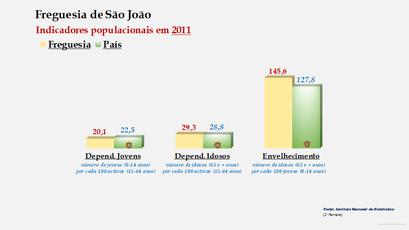 São João - Índice de dependência de jovens, de idosos e de envelhecimento (2011)