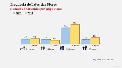 Lajes das Flores - Número de habitantes por grupo etário (2001-2011)