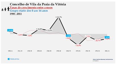 Vila da Praia da Vitória – Taxa de crescimento populacional entre censos (0-14 anos) 1900-2011