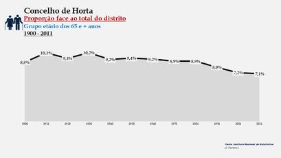 Horta - Proporção face ao total da população do distrito (65 e + anos) 1900/2011