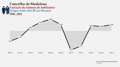 Madalena - Variação do número de habitantes (25-64 anos) 1900-2011