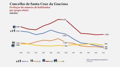 Santa Cruz da Graciosa  - Distribuição da população por grupos etários (comparada) 1900-2011