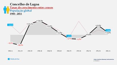Lagoa – Taxa de crescimento populacional entre censos (global) 1900-2011