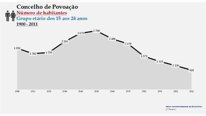 Povoação - Número de habitantes (15-24 anos) 1900-2011