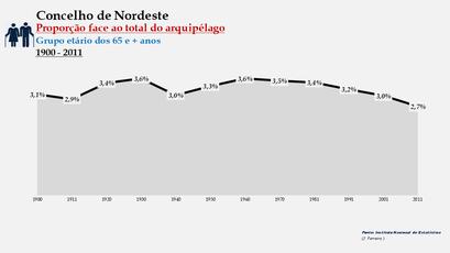 Nordeste - Proporção face ao total da população do distrito (65 e + anos) 1900/2011