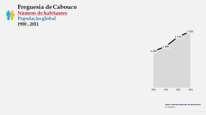 Cabouco - Número de habitantes
