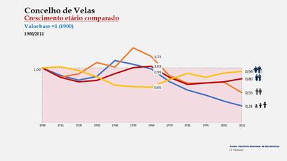 Velas - Distribuição da população por grupos etários (índices) 1900-2011