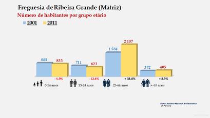 Ribeira Grande (Matriz) - Número de habitantes por grupo etário (2001-2011)