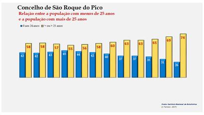 São Roque do Pico - Distribuição da população por grupos etários (< e > 25 anos) 1900-2011