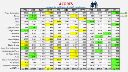 Arquipélago dos Açores - População dos concelhos (65 e + anos) 1900-2011