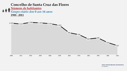Santa Cruz das Flores - Número de habitantes (0-14 anos) 1900-2011