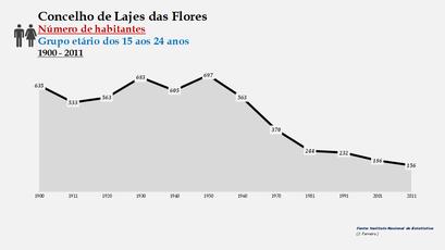 Lajes das Flores - Número de habitantes (15-24 anos) 1900-2011