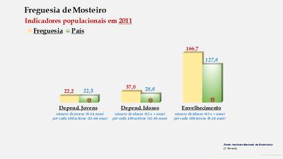 Mosteiro - Índice de dependência de jovens, de idosos e de envelhecimento ( 2011)