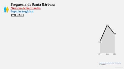 Santa Bárbara - Número de habitantes