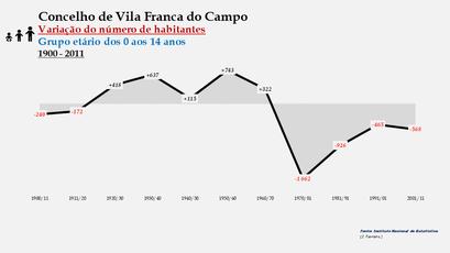 Vila Franca do Campo - Variação do número de habitantes (0-14 anos) 1900-2011