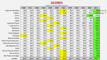Arquipélago dos Açores - Índice de envelhecimento (1900/2011)