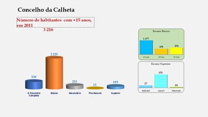 Calheta - Escolaridade da população com mais de 15 anos