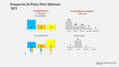 Praia (São Mateus) - Níveis de escolaridade da população com mais de 15 anos por sexo (2011)
