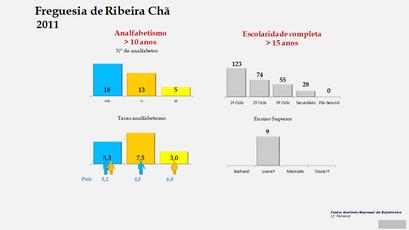 Ribeira Chã - Níveis de escolaridade da população com mais de 15 anos por sexo (2011)