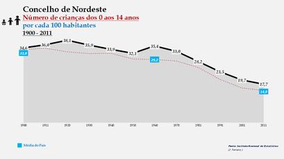 Nordeste - Evolução da percentagem do grupo etário dos 0 aos 14 anos, entre 1900 e 2011