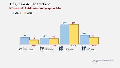 São Caetano - Número de habitantes por grupo etário (2001-2011)