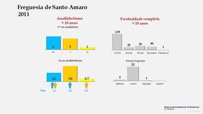 Santo Amaro - Níveis de escolaridade da população com mais de 15 anos por sexo (2011)