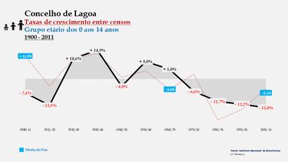 Lagoa – Taxa de crescimento populacional entre censos (0-14 anos) 1900-2011