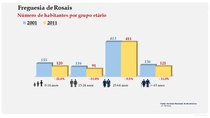 Rosais - Número de habitantes por grupo etário (2001-2011)