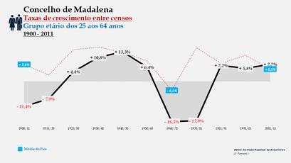 Madalena – Taxa de crescimento populacional entre censos (25-64 anos) 1900-2011