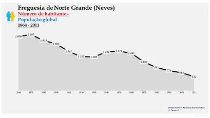 Norte Grande (Neves) - Número de habitantes