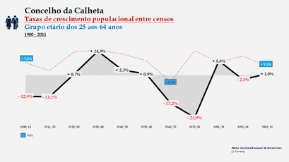 Calheta – Taxa de crescimento populacional entre censos (25-64 anos) 1900-2011