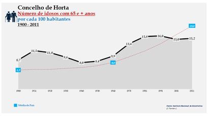Horta - Evolução da percentagem do grupo etário dos 65 e + anos, entre 1900 e 2011